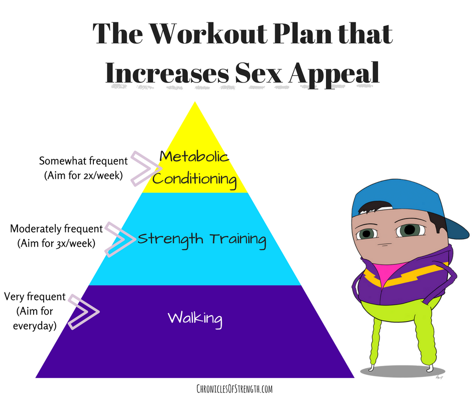 the workout plan that increases sex appeal