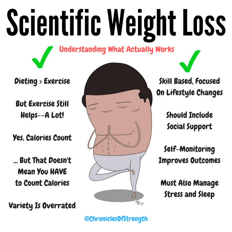 scientific weight loss chronicles of strength