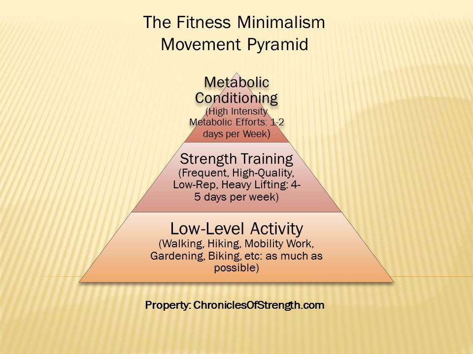How to Make Your Own Minimalist Exercise Program